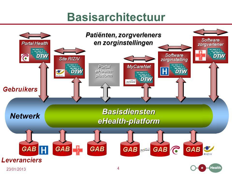 4 23/01/2013 BasisdiensteneHealth-platform Netwerk Basisarchitectuur Patiënten, zorgverleners en zorginstellingen GABGABGAB Leveranciers Gebruikers Po