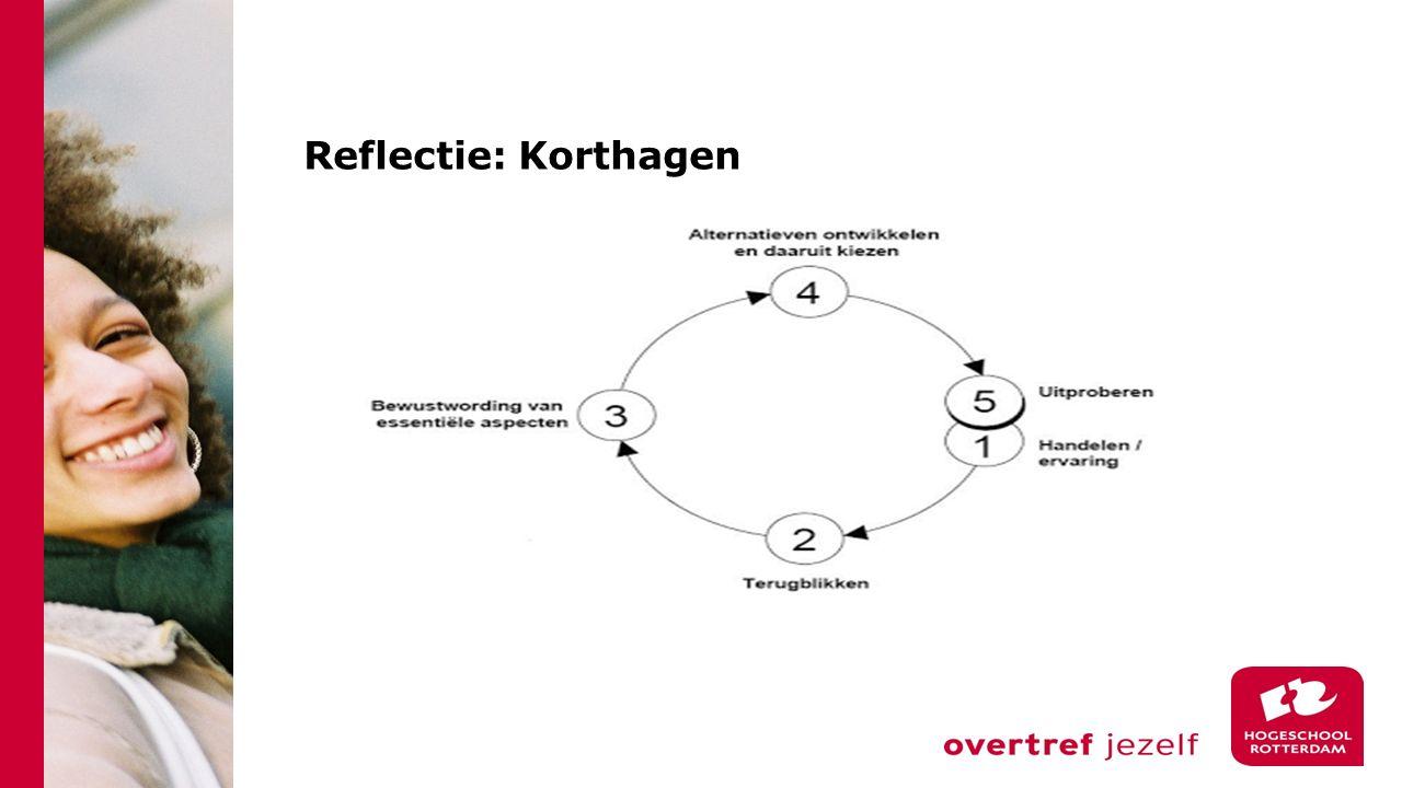 Korthagen: 5 stappen 1.Het handelen (lesgeefervaring) Vragen: Wat wilde je bereiken.