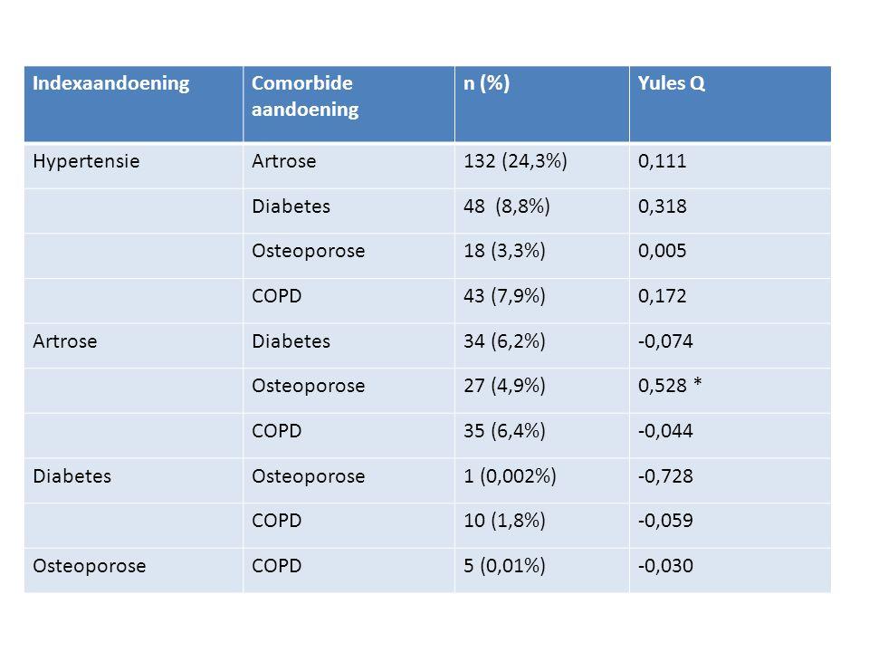 IndexaandoeningComorbide aandoening n (%)Yules Q HypertensieArtrose132 (24,3%)0,111 Diabetes48 (8,8%)0,318 Osteoporose18 (3,3%)0,005 COPD43 (7,9%)0,172 ArtroseDiabetes34 (6,2%)-0,074 Osteoporose27 (4,9%)0,528 * COPD35 (6,4%)-0,044 DiabetesOsteoporose1 (0,002%)-0,728 COPD10 (1,8%)-0,059 OsteoporoseCOPD5 (0,01%)-0,030