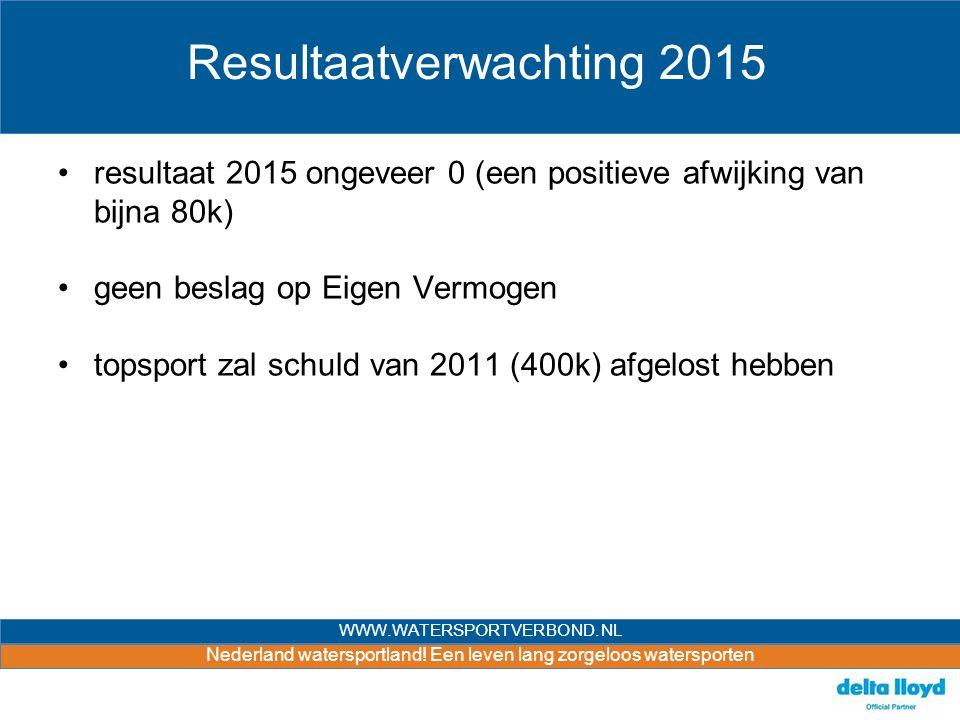 Nederland watersportland! Een leven lang zorgeloos watersporten WWW.WATERSPORTVERBOND.NL Resultaatverwachting 2015 resultaat 2015 ongeveer 0 (een posi