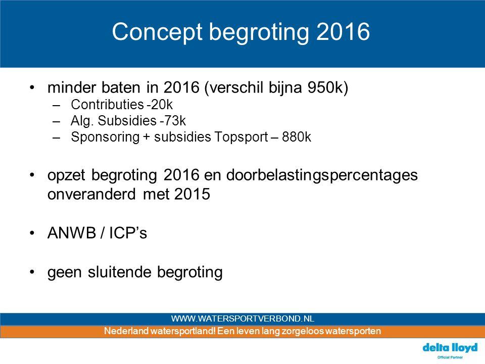 Nederland watersportland! Een leven lang zorgeloos watersporten WWW.WATERSPORTVERBOND.NL Concept begroting 2016 minder baten in 2016 (verschil bijna 9