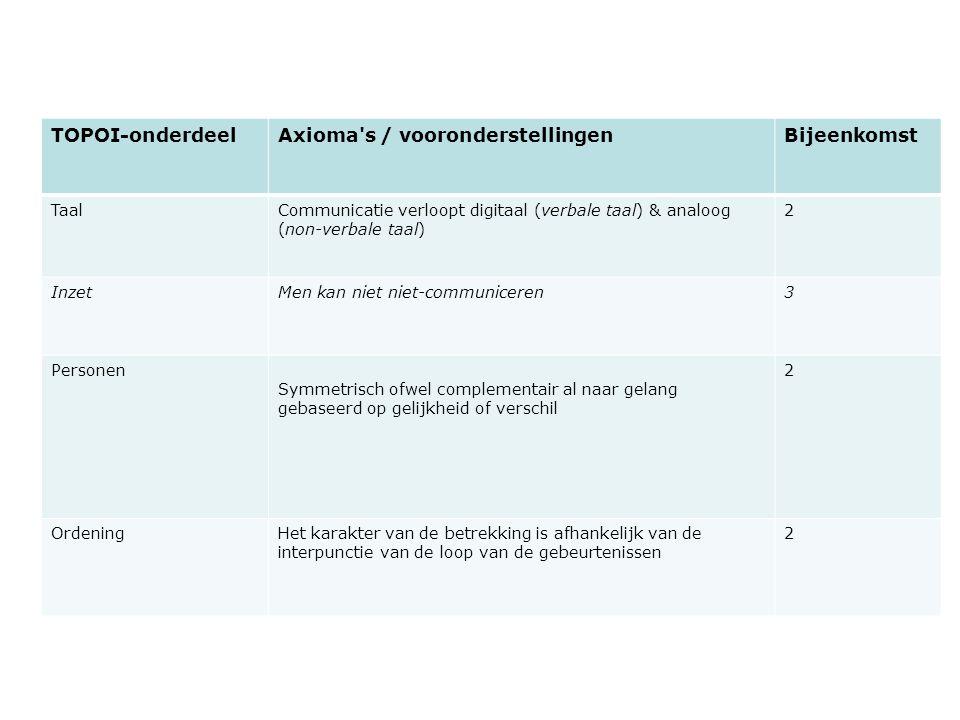 Opdracht bijlage Opdracht in Bijlage 1 Opname Analyse vorm groepje van 3 of 4 studenten & geef namen door