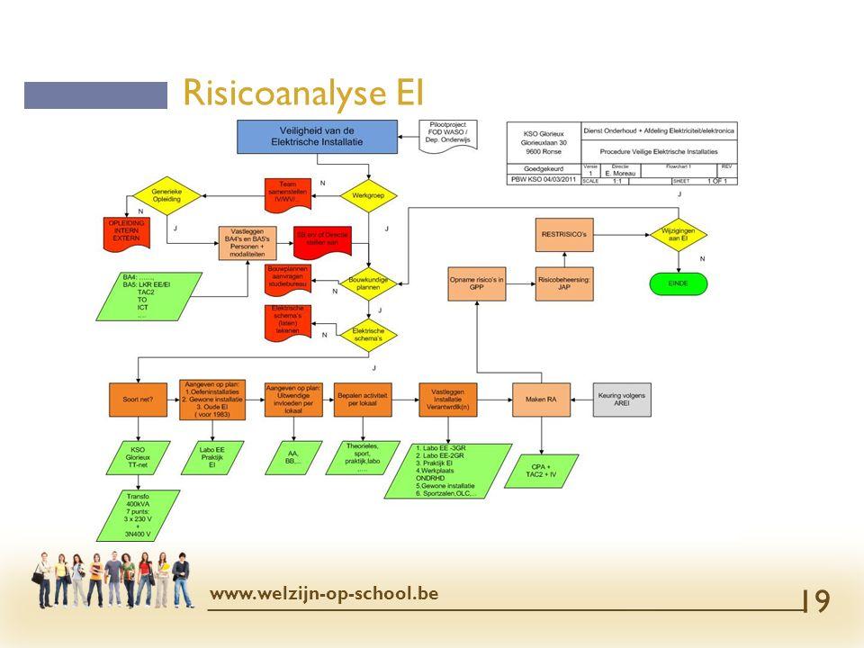 Risicoanalyse EI www.welzijn-op-school.be 19