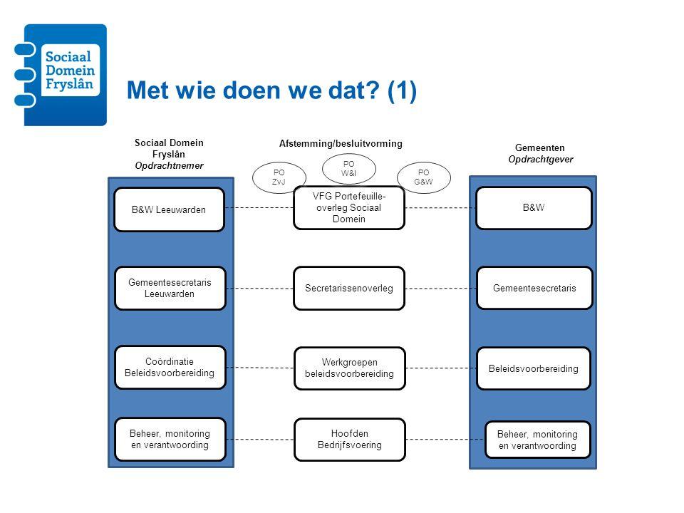 VFG Portefeuille- overleg Sociaal Domein B&W Leeuwarden Gemeentesecretaris Leeuwarden Coördinatie Beleidsvoorbereiding Secretarissenoverleg Werkgroepe