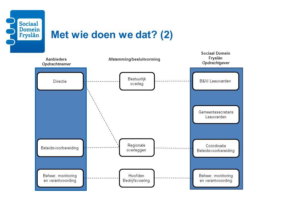 B&W Leeuwarden Gemeentesecretaris Leeuwarden Coördinatie Beleidsvoorbereiding Sociaal Domein Fryslân Opdrachtgever Beheer, monitoring en verantwoordin