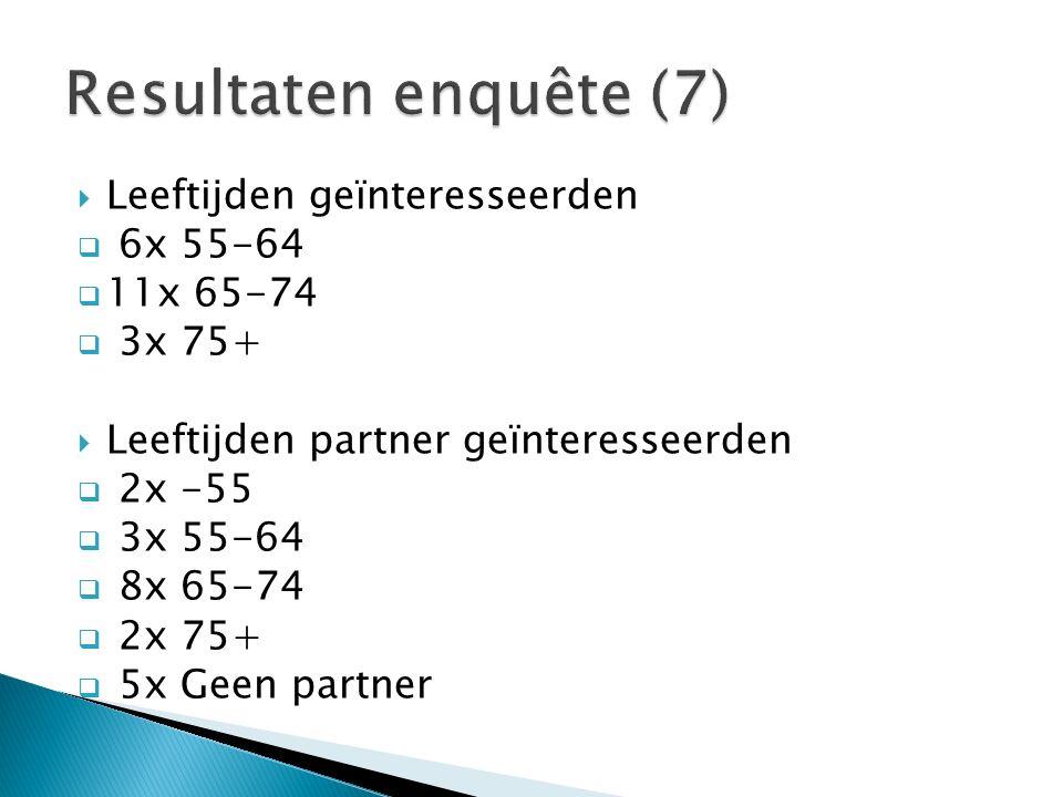 Leeftijden geïnteresseerden  6x 55-64  11x 65-74  3x 75+  Leeftijden partner geïnteresseerden  2x -55  3x 55-64  8x 65-74  2x 75+  5x Geen partner