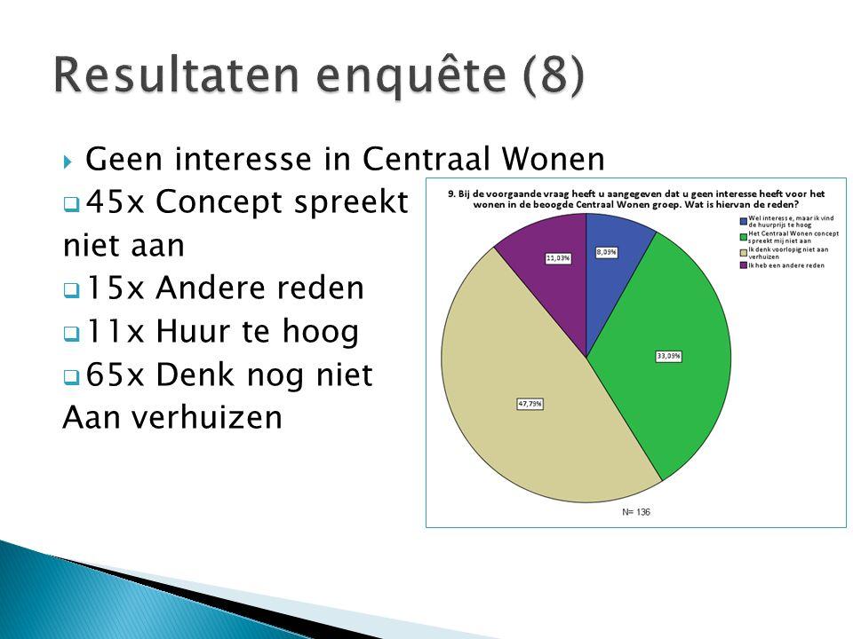  Geen interesse in Centraal Wonen  45x Concept spreekt niet aan  15x Andere reden  11x Huur te hoog  65x Denk nog niet Aan verhuizen