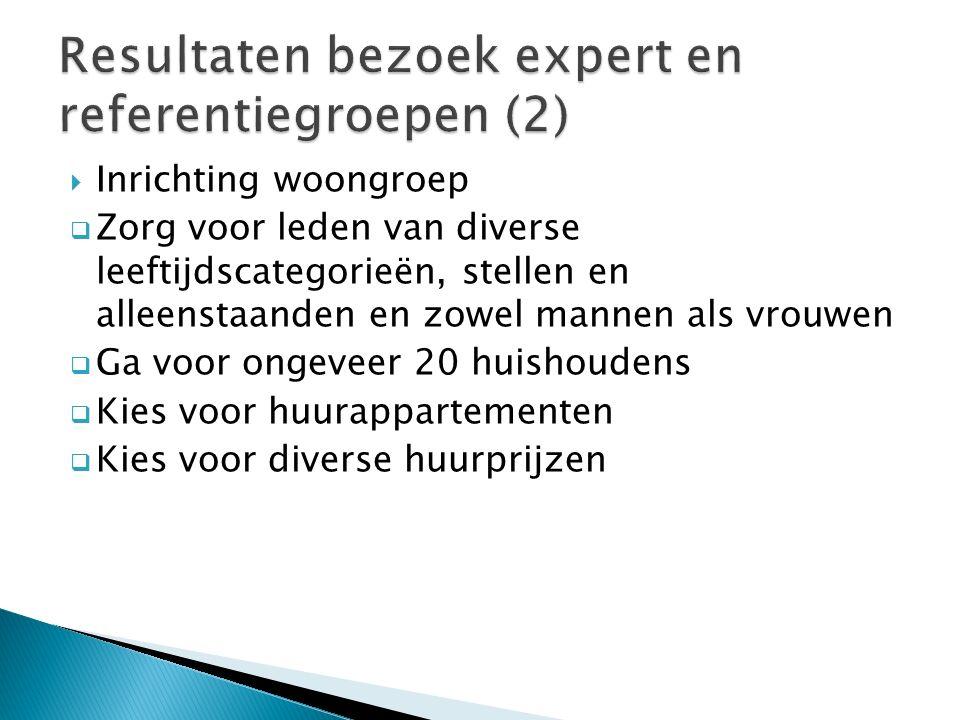  20 geïnteresseerde huishoudens in Amerongen