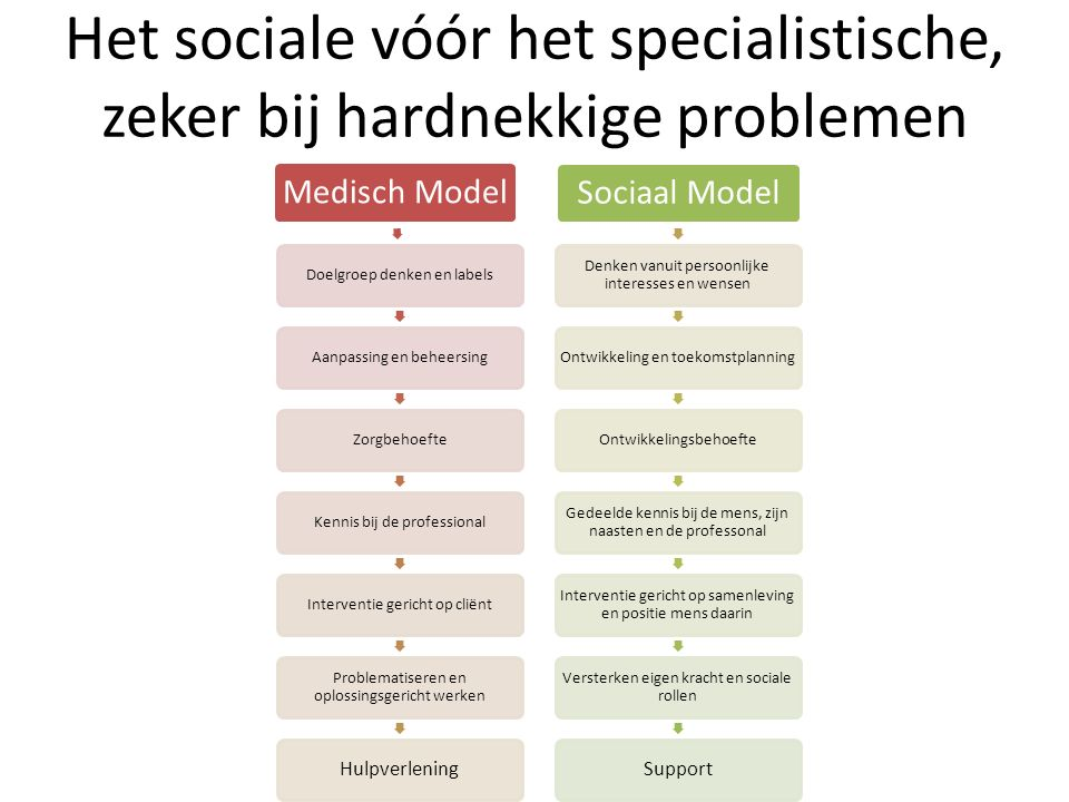 Het sociale vóór het specialistische, zeker bij hardnekkige problemen Medisch Model Doelgroep denken en labelsAanpassing en beheersingZorgbehoefteKenn