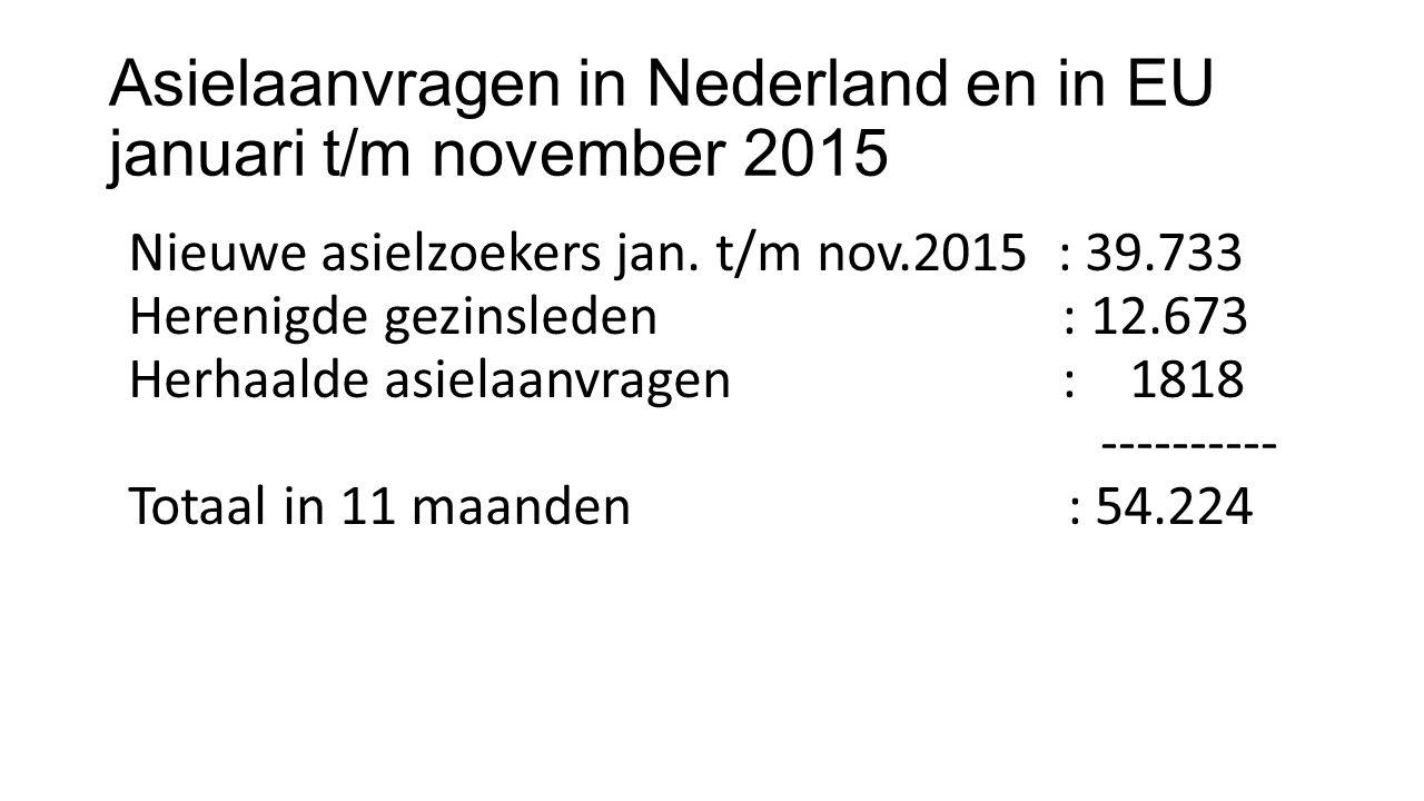Asielaanvragen in Nederland en in EU januari t/m november 2015 Nieuwe asielzoekers jan.