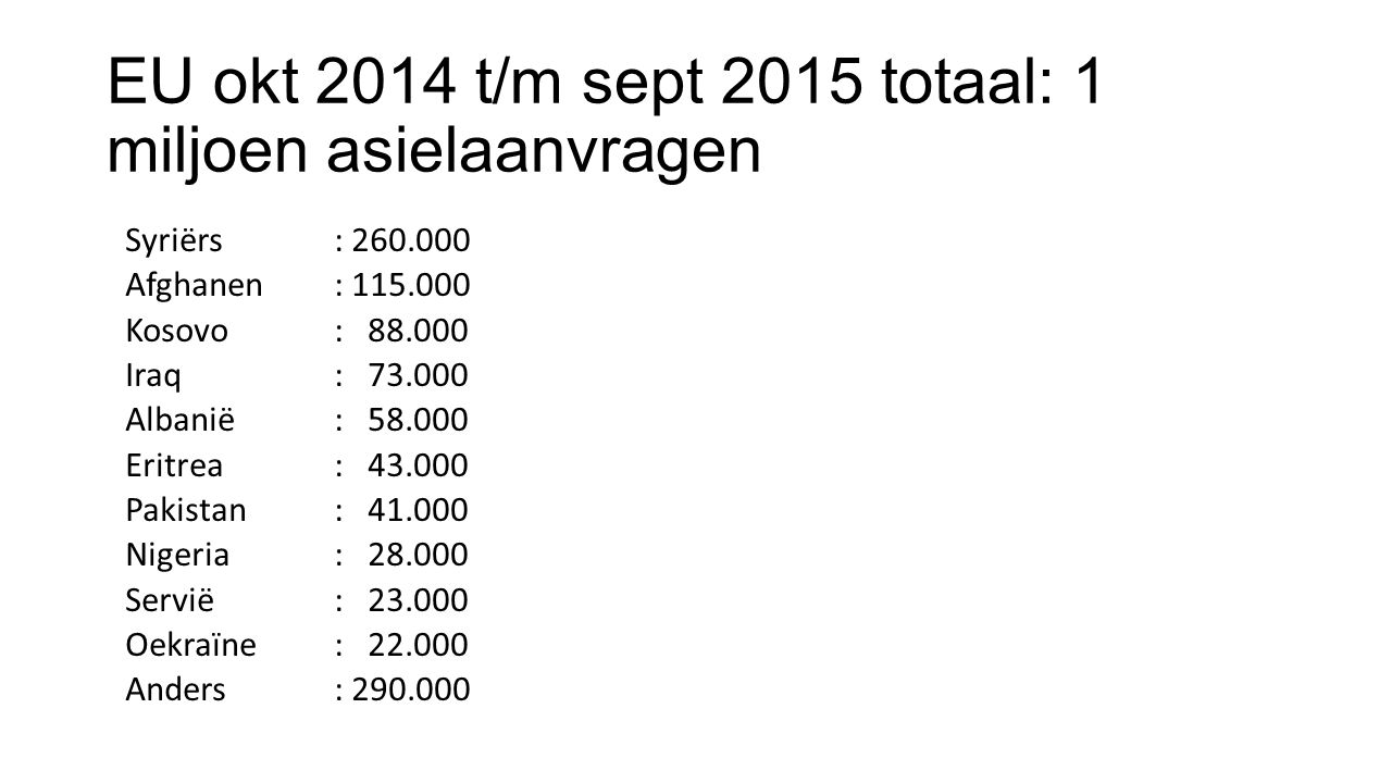 EU okt 2014 t/m sept 2015 totaal: 1 miljoen asielaanvragen Syriërs: 260.000 Afghanen: 115.000 Kosovo: 88.000 Iraq: 73.000 Albanië: 58.000 Eritrea: 43.000 Pakistan: 41.000 Nigeria: 28.000 Servië: 23.000 Oekraïne: 22.000 Anders: 290.000