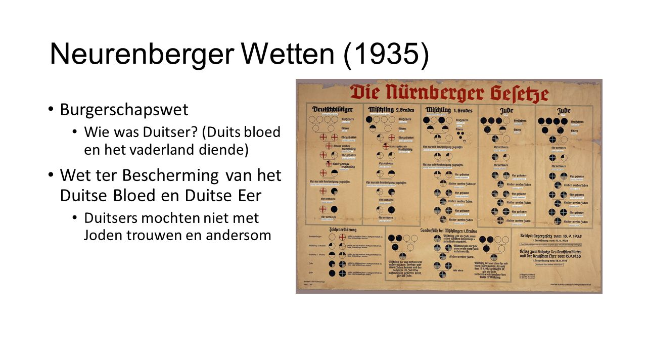 Neurenberger Wetten (1935) Burgerschapswet Wie was Duitser? (Duits bloed en het vaderland diende) Wet ter Bescherming van het Duitse Bloed en Duitse E