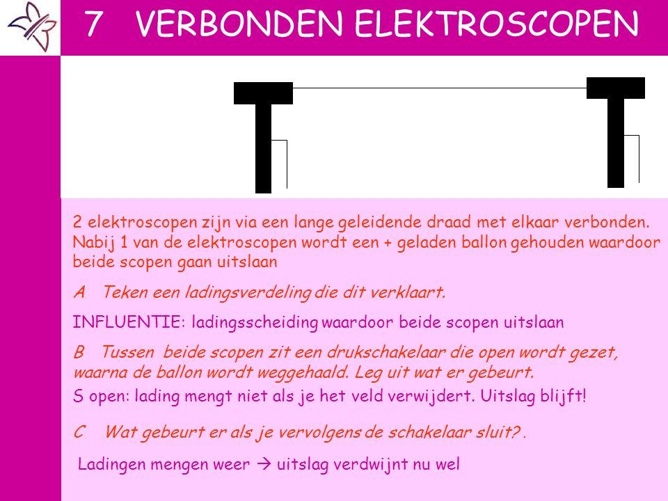 7 VERBONDEN ELEKTROSCOPEN 2 elektroscopen zijn via een lange geleidende draad met elkaar verbonden. Nabij 1 van de elektroscopen wordt een + geladen b