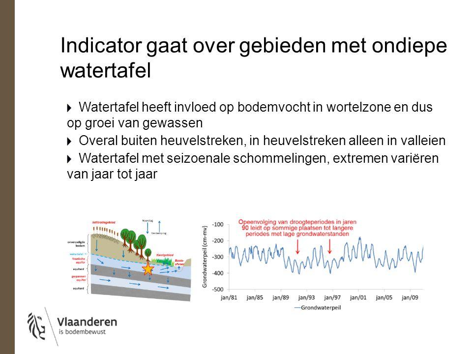 Indicator gaat over gebieden met ondiepe watertafel Watertafel heeft invloed op bodemvocht in wortelzone en dus op groei van gewassen Overal buiten heuvelstreken, in heuvelstreken alleen in valleien Watertafel met seizoenale schommelingen, extremen variëren van jaar tot jaar