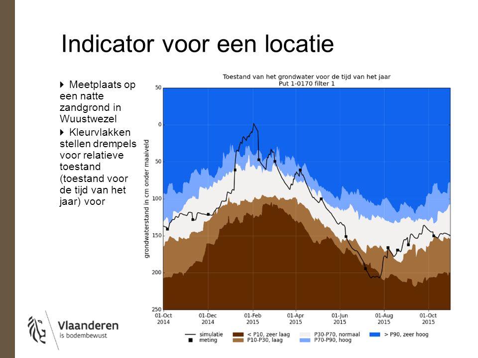 Indicator voor een locatie Meetplaats op een natte zandgrond in Wuustwezel Kleurvlakken stellen drempels voor relatieve toestand (toestand voor de tijd van het jaar) voor