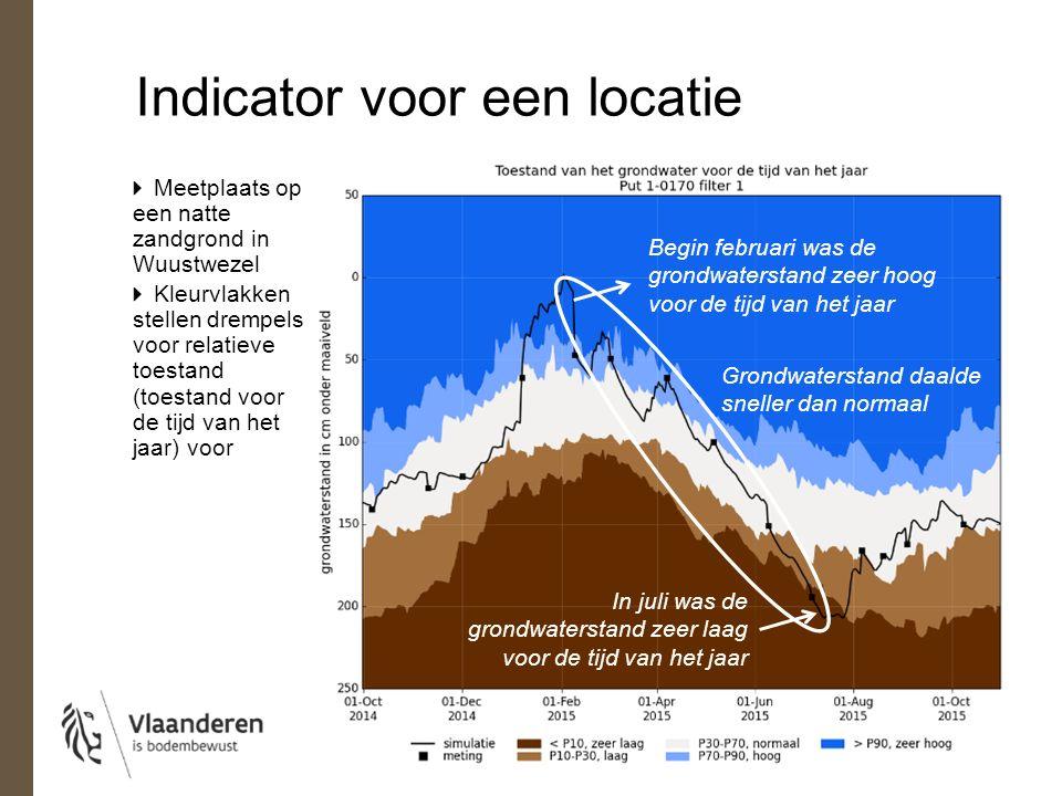 Indicator voor een locatie Meetplaats op een natte zandgrond in Wuustwezel Kleurvlakken stellen drempels voor relatieve toestand (toestand voor de tijd van het jaar) voor In juli was de grondwaterstand zeer laag voor de tijd van het jaar Begin februari was de grondwaterstand zeer hoog voor de tijd van het jaar Grondwaterstand daalde sneller dan normaal