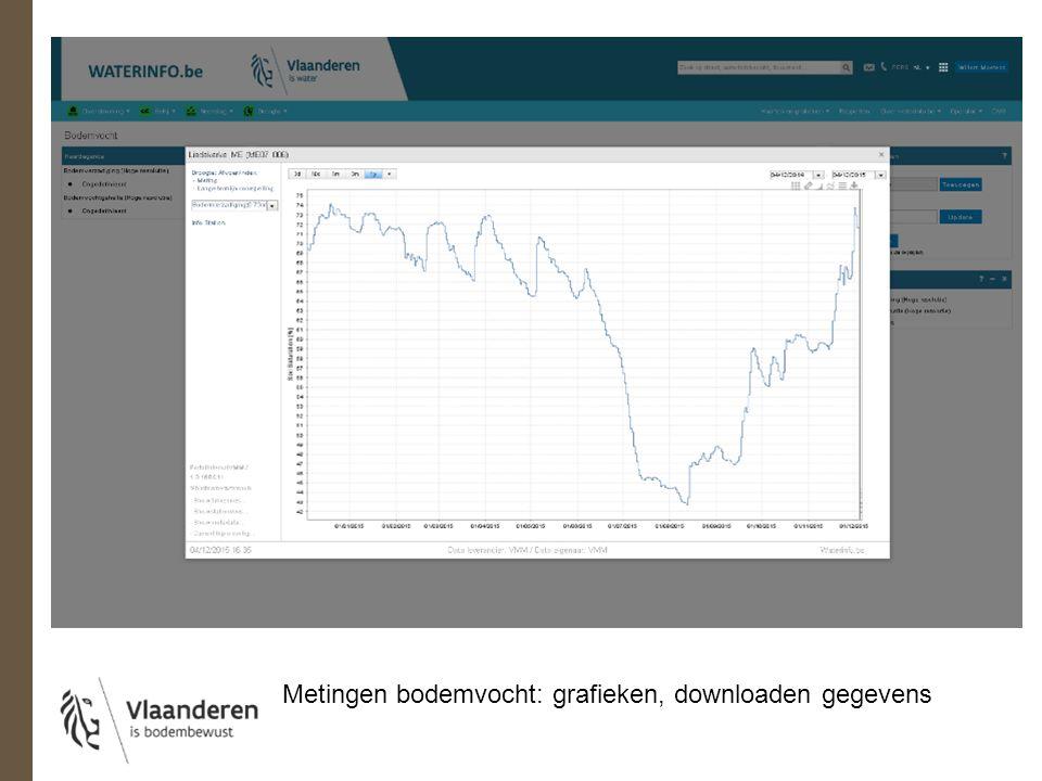 Metingen bodemvocht: grafieken, downloaden gegevens