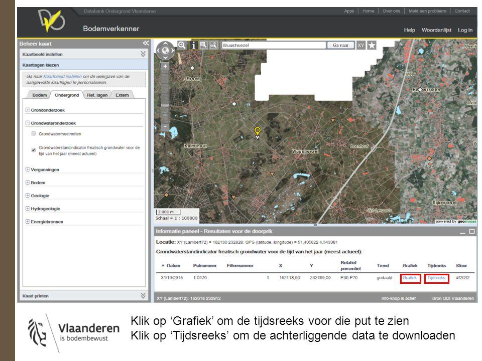 Klik op 'Grafiek' om de tijdsreeks voor die put te zien Klik op 'Tijdsreeks' om de achterliggende data te downloaden
