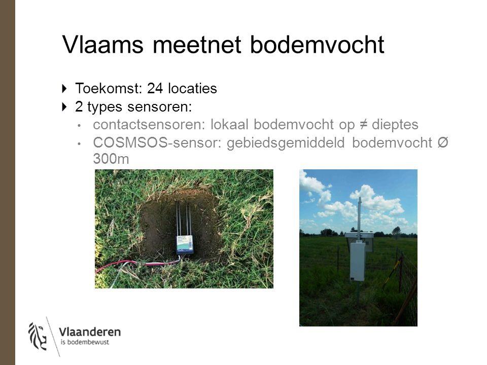 Vlaams meetnet bodemvocht Koppeling aan satellietbeelden: gebiedsdekkend beeld SWI: Soil Water Index + afwijking van normale toestand