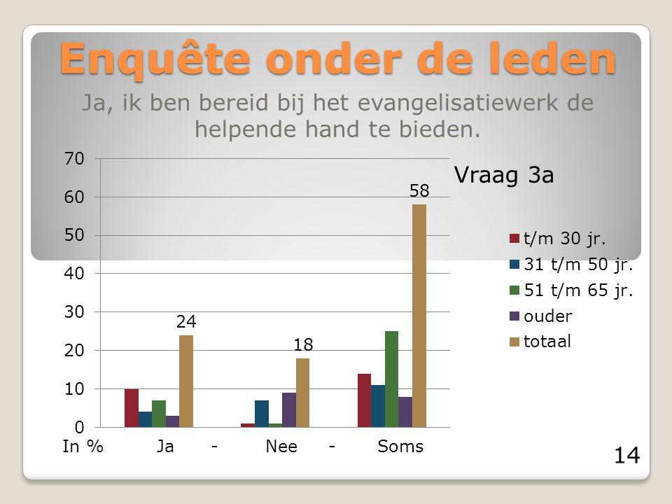 Enquête onder de leden Ja, ik ben bereid bij het evangelisatiewerk de helpende hand te bieden. Ja - Nee - SomsIn % Vraag 3a 14