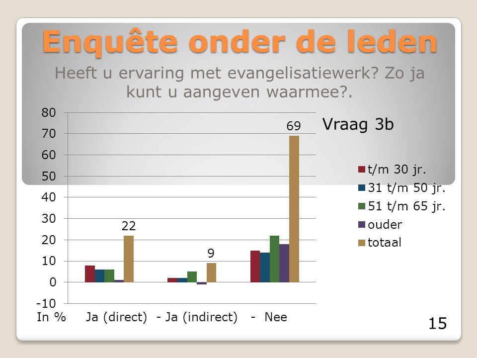 Enquête onder de leden Heeft u ervaring met evangelisatiewerk? Zo ja kunt u aangeven waarmee?. Ja (direct) - Ja (indirect) - NeeIn % Vraag 3b 15