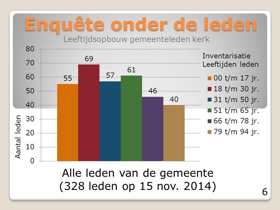 Enquête onder de leden Leeftijdsopbouw gemeenteleden kerk Alle leden van de gemeente (328 leden op 15 nov.