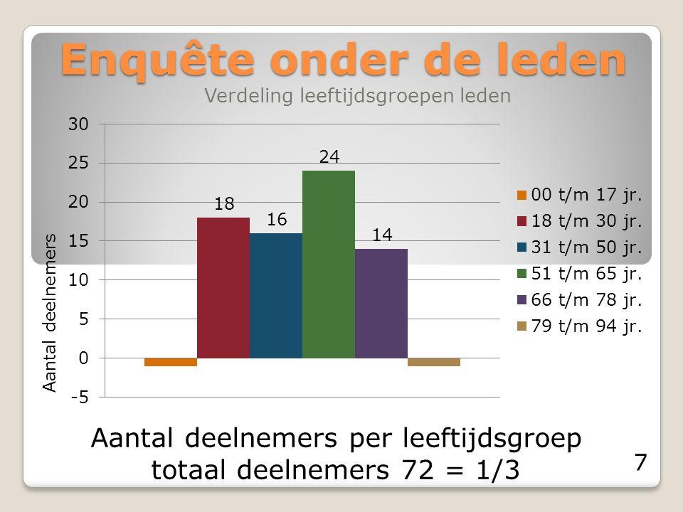 Enquête onder de leden Verdeling leeftijdsgroepen leden Aantal deelnemers per leeftijdsgroep totaal deelnemers 72 = 1/3 Aantal deelnemers 7