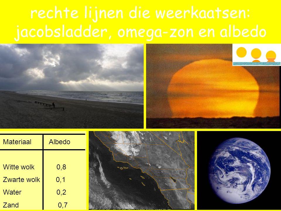 Materiaal Albedo Witte wolk 0,8 Zwarte wolk 0,1 Water 0,2 Zand 0,7 rechte lijnen die weerkaatsen: jacobsladder, omega-zon en albedo