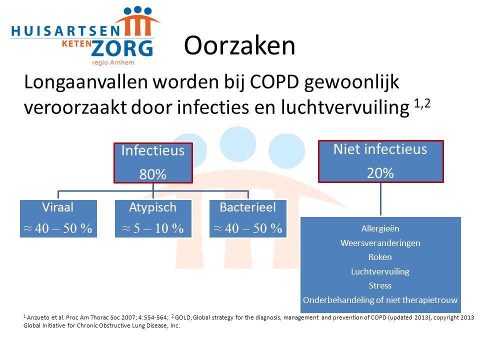 Oorzaken Infectieus 80% Viraal ≈ 40 – 50 % Atypisch ≈ 5 – 10 % Bacterieel ≈ 40 – 50 % Niet infectieus 20% Allergieën Weersveranderingen Roken Luchtvervuiling Stress Onderbehandeling of niet therapietrouw 1 Anzueto et al.