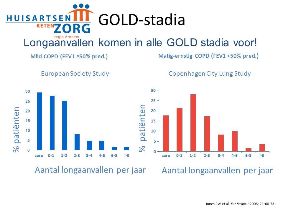 Jones PW et al. Eur Respir J 2003; 21:68-73. European Society Study zero0-11-22-33-44-66-8>8 Mild COPD (FEV1 ≥50% pred.) Matig-ernstig COPD (FEV1 <50%