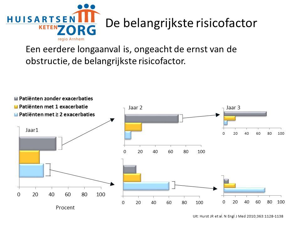 Jaar1 Jaar 2Jaar 3 De belangrijkste risicofactor Uit: Hurst JR et al.
