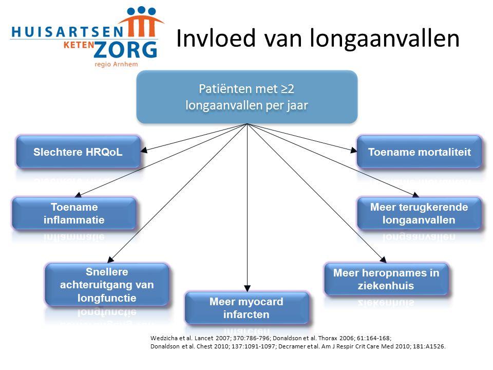 Wedzicha et al. Lancet 2007; 370:786-796; Donaldson et al.