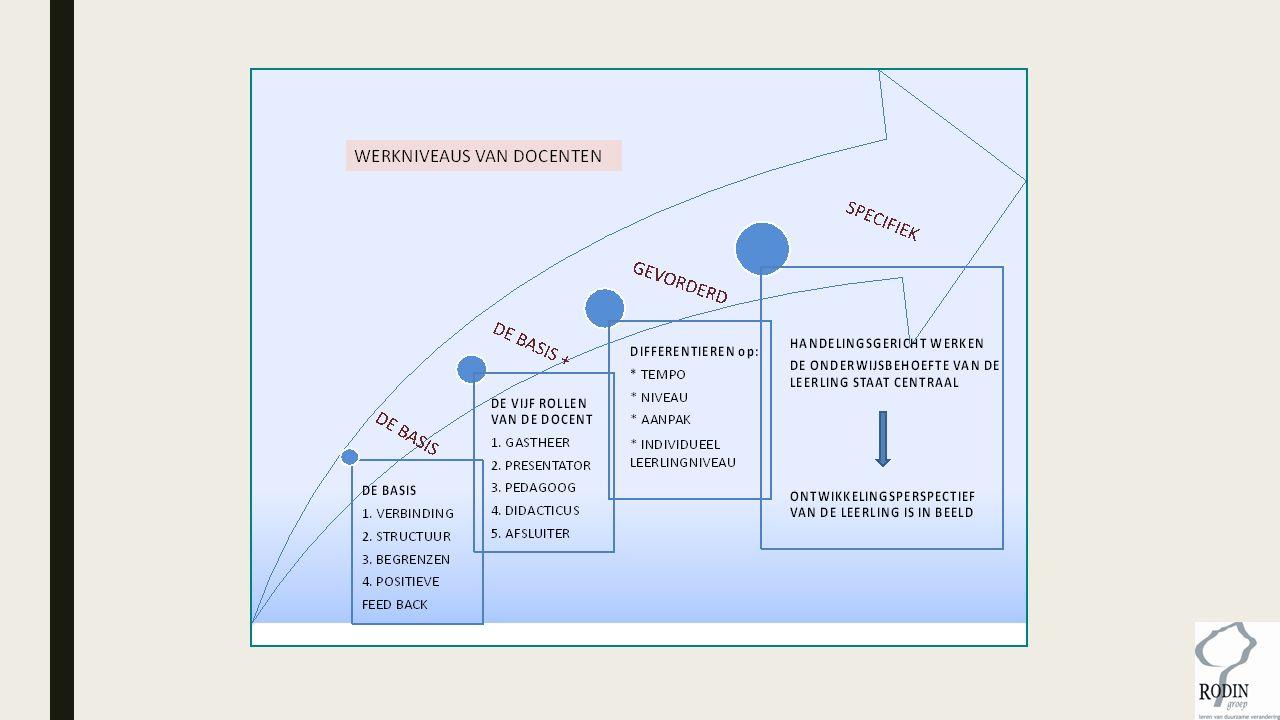 ■Een hechte, persoonlijke, professionele relatie met de leerling tot stand brengen ■Een leeromgeving in de klas waarin de leerling wordt uitgedaagd, structuur en steun krijgt en gewenst gedrag positief wordt bevestigd ■Gewenst gedrag verlangen, grenzen stellen, consequent zijn, corrigeren zonder star te zijn ■Aanmoedigen of belonen van positief (verbeterd) gedrag Top 4: Algemene strategieën van leraren op probleemgedrag (van der Wolf en van Beukering, 2010).
