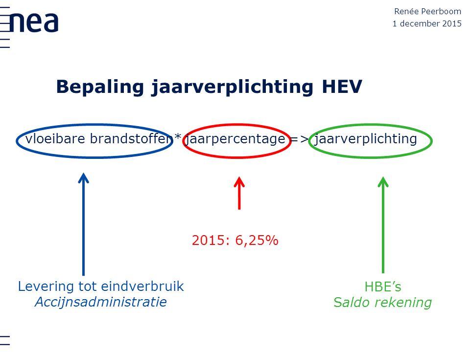 Bepaling jaarverplichting HEV Renée Peerboom 1 december 2015 HBE's Saldo rekening 2015: 6,25% Levering tot eindverbruik Accijnsadministratie vloeibare