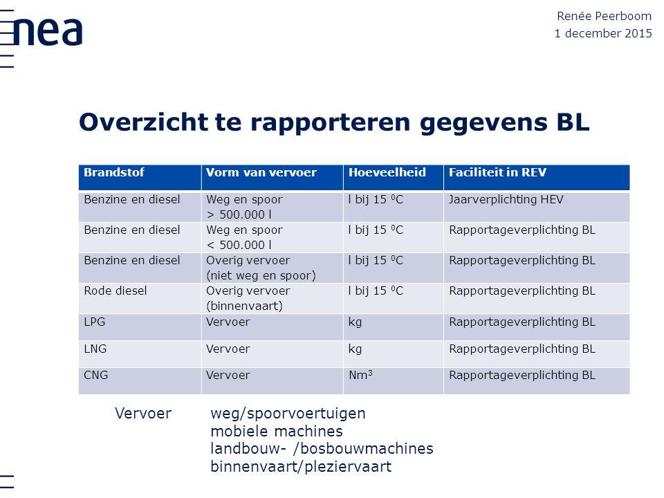 Overzicht te rapporteren gegevens BL BrandstofVorm van vervoerHoeveelheidFaciliteit in REV Benzine en diesel Weg en spoor > 500.000 l l bij 15 0 CJaar