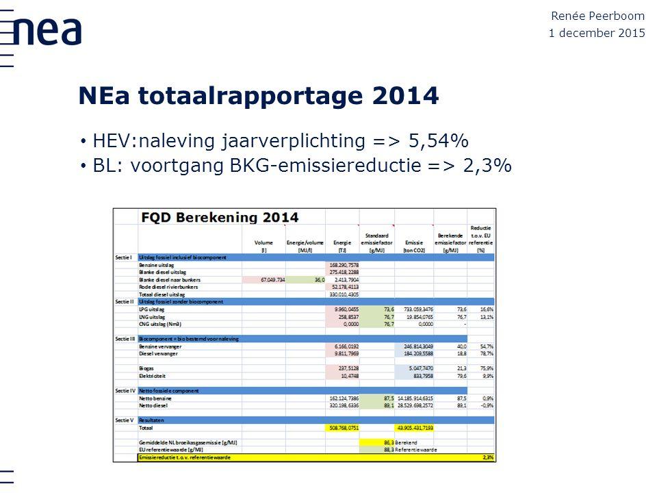 NEa totaalrapportage 2014 Renée Peerboom 1 december 2015 HEV:naleving jaarverplichting => 5,54% BL: voortgang BKG-emissiereductie => 2,3%