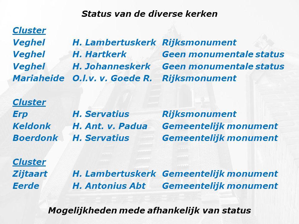 Status van de diverse kerken Mogelijkheden mede afhankelijk van status Cluster Veghel H. Lambertuskerk Rijksmonument Veghel H. Hartkerk Geen monumenta