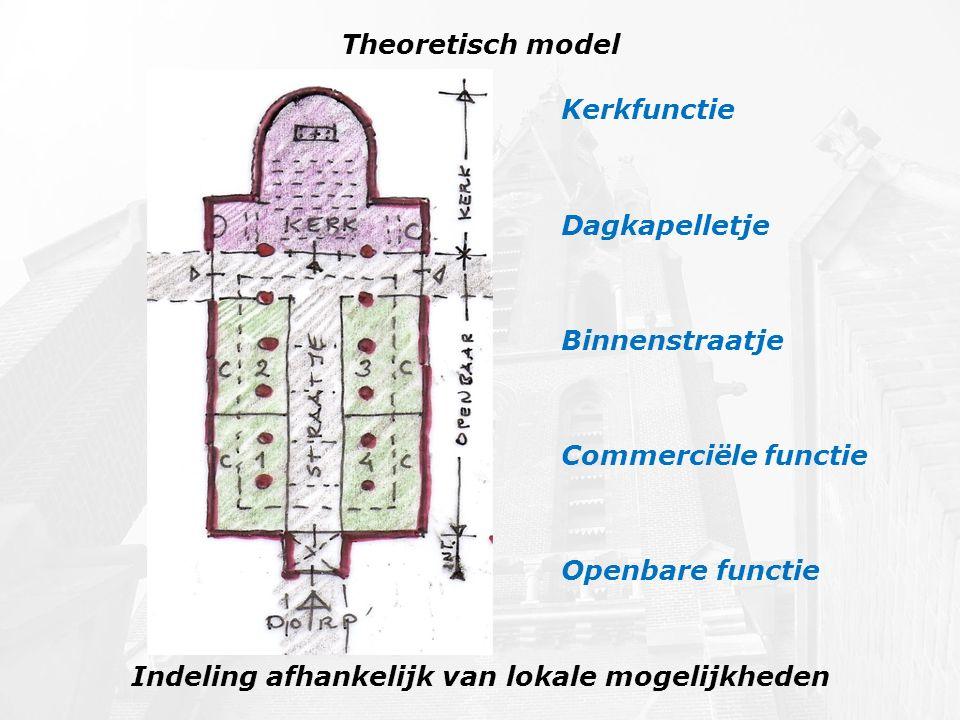 Theoretisch model Indeling afhankelijk van lokale mogelijkheden Kerkfunctie Dagkapelletje Binnenstraatje Commerciële functie Openbare functie