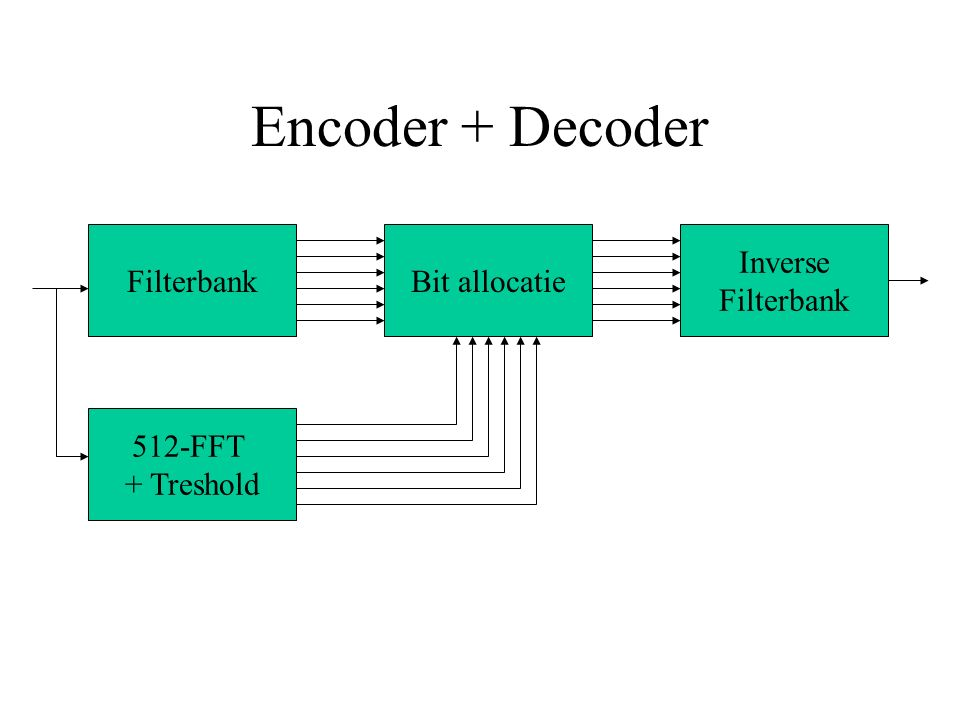 Encoder + Decoder Filterbank 512-FFT + Treshold Bit allocatie Inverse Filterbank