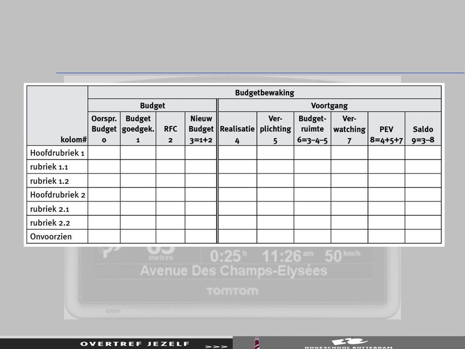 deelprojectBudget (manuren) Gepland tot en met deze periode (manuren) Besteed tot en met deze periode (manuren) A1208045 B402030 C50250 D603018 E1306576 totaal400220169
