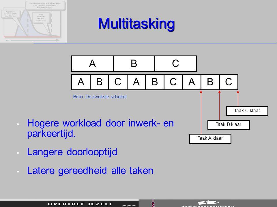 Multitasking ABC ABCABCABC Taak C klaar Taak B klaar Taak A klaar Hogere workload door inwerk- en parkeertijd.