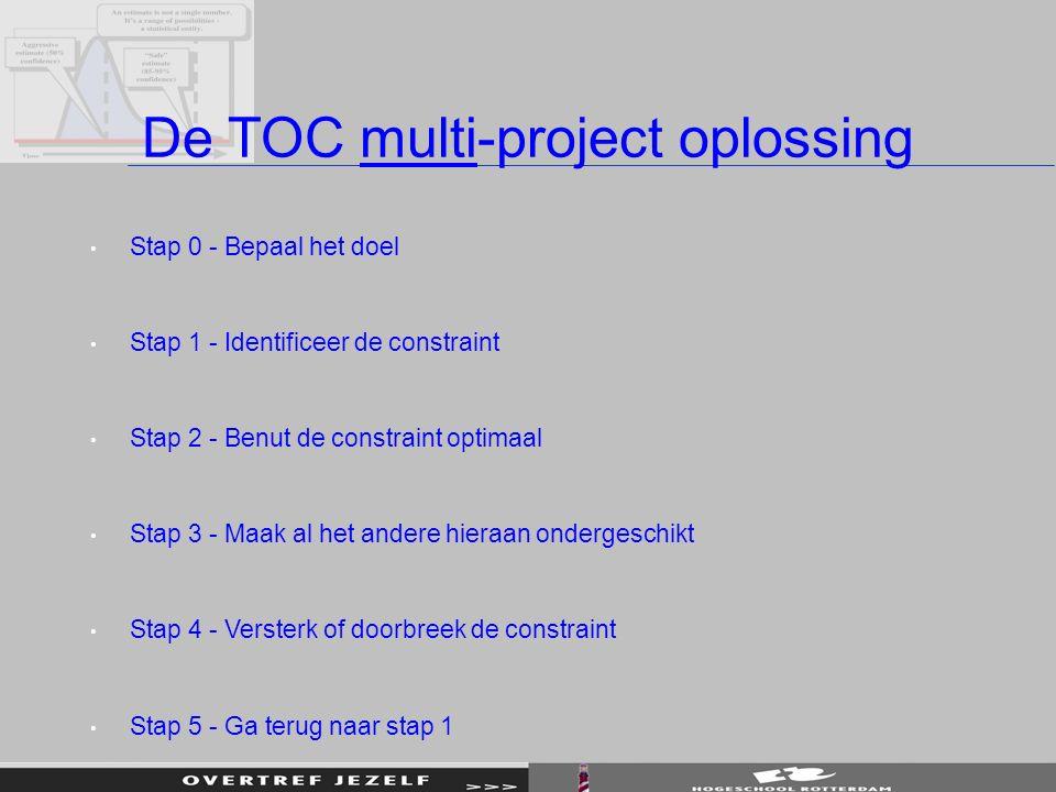 De TOC multi-project oplossing Stap 0 - Bepaal het doel Stap 1 - Identificeer de constraint Stap 2 - Benut de constraint optimaal Stap 3 - Maak al het andere hieraan ondergeschikt Stap 4 - Versterk of doorbreek de constraint Stap 5 - Ga terug naar stap 1