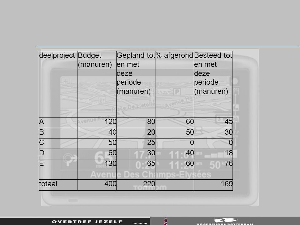 deelprojectBudget (manuren) Gepland tot en met deze periode (manuren) % afgerondBesteed tot en met deze periode (manuren) A120806045 B40205030 C502500 D60304018 E130656076 totaal400220 169