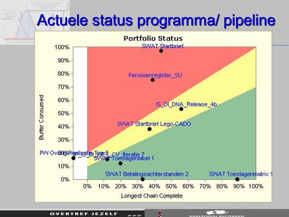 Actuele status programma/ pipeline