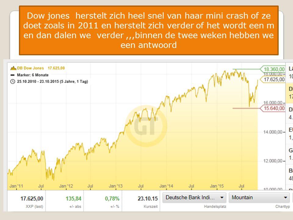 23/12/201517 Dow jones herstelt zich heel snel van haar mini crash of ze doet zoals in 2011 en herstelt zich verder of het wordt een m en dan dalen we verder,,,binnen de twee weken hebben we een antwoord