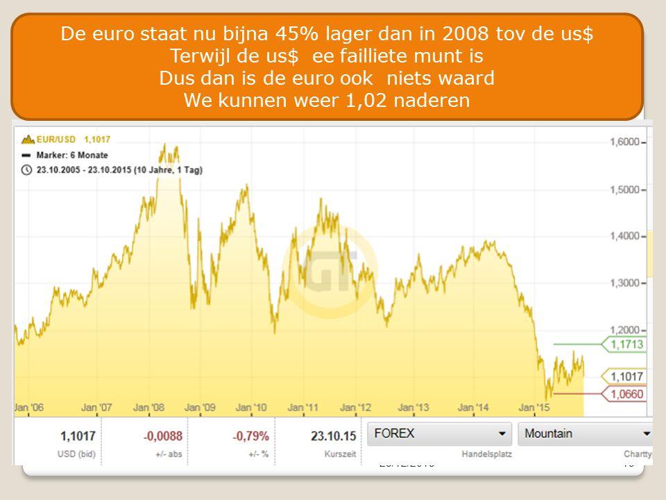 23/12/201519 De euro staat nu bijna 45% lager dan in 2008 tov de us$ Terwijl de us$ ee failliete munt is Dus dan is de euro ook niets waard We kunnen weer 1,02 naderen