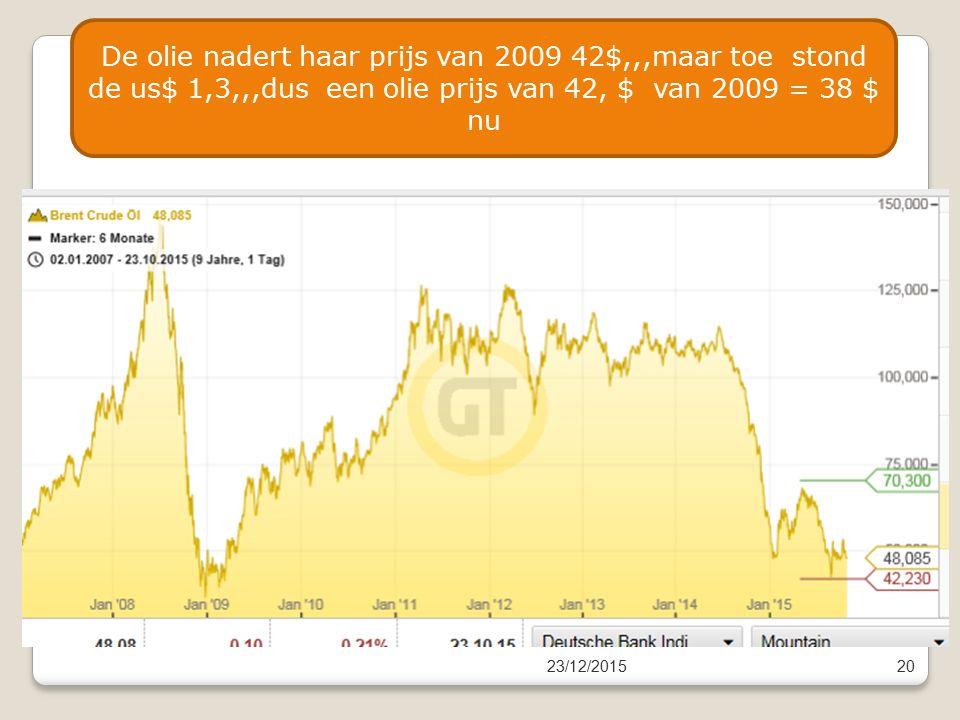 23/12/201520 De olie nadert haar prijs van 2009 42$,,,maar toe stond de us$ 1,3,,,dus een olie prijs van 42, $ van 2009 = 38 $ nu