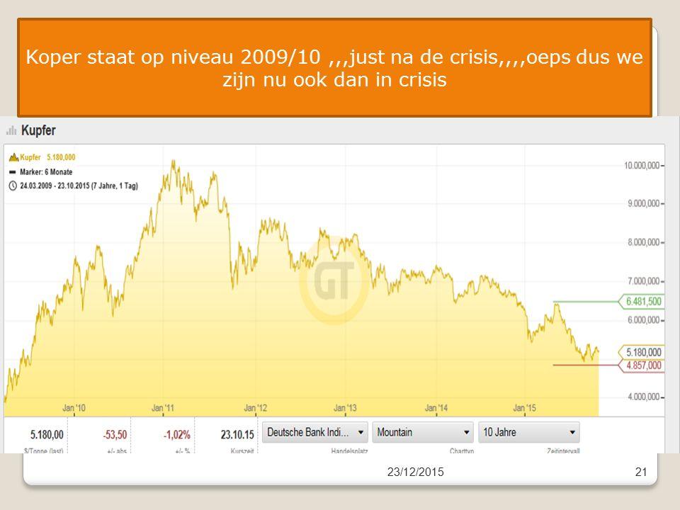 23/12/201521 Koper staat op niveau 2009/10,,,just na de crisis,,,,oeps dus we zijn nu ook dan in crisis