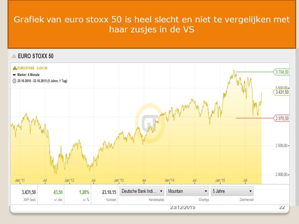 23/12/201522 Grafiek van euro stoxx 50 is heel slecht en niet te vergelijken met haar zusjes in de VS
