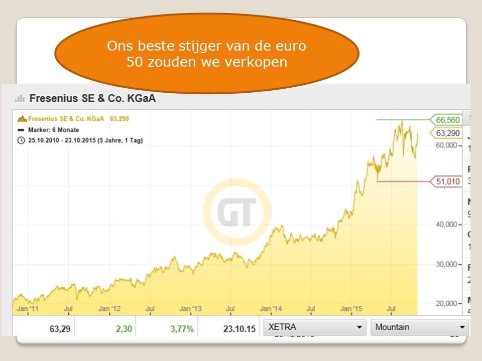 23/12/201523 Ons beste stijger van de euro 50 zouden we verkopen